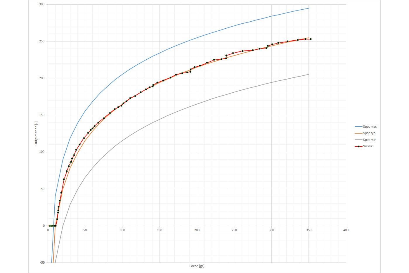 Code_versus_Force